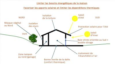 Gt Architecture Edysis Compétences